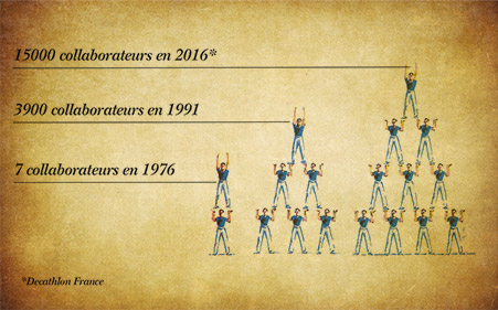 Evolution du nombre de collaborateurs entre 1976 & 2016