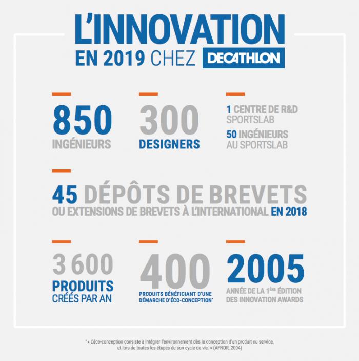 L'innovation en 2019 chez Decathlon : Chiffres Clés