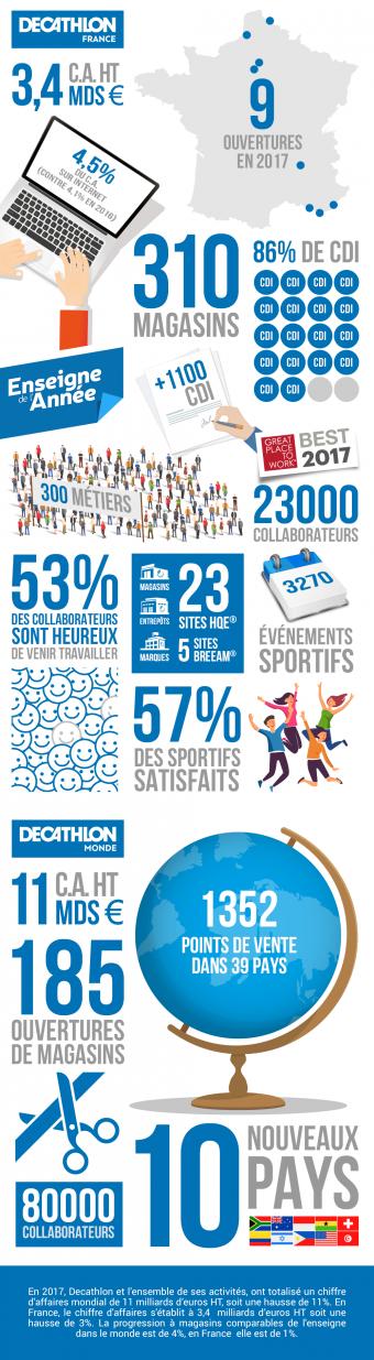Decathlon Résultats 2017 Infographie