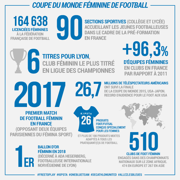 Infographie coupe du monde football féminin Kipsta
